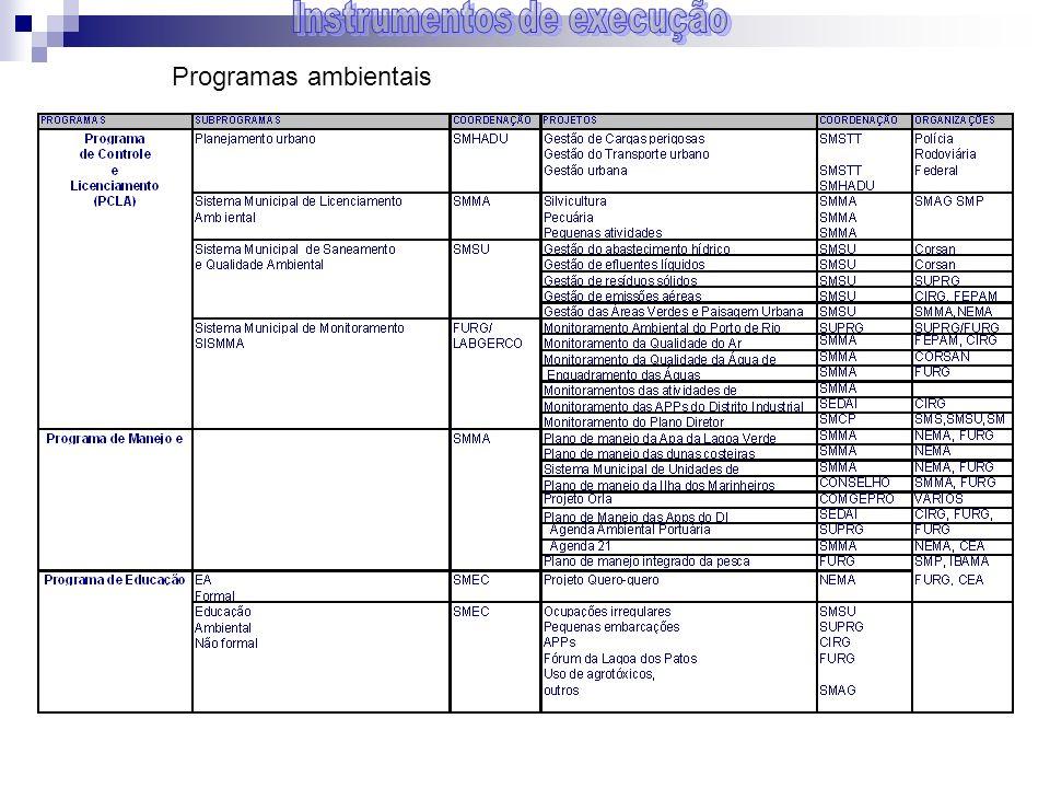 Programas ambientais