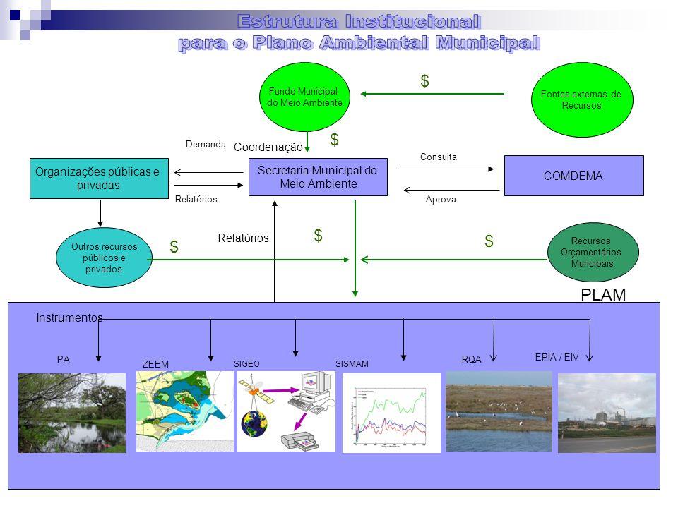 Coordenação Outros recursos públicos e privados Secretaria Municipal do Meio Ambiente COMDEMA Recursos Orçamentários Muncipais Fundo Municipal do Meio