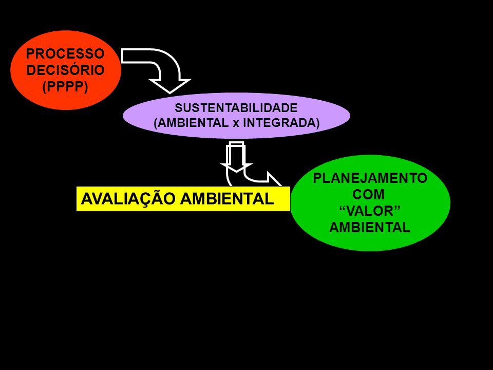 PROCESSO DECISÓRIO (PPPP) SUSTENTABILIDADE (AMBIENTAL x INTEGRADA) PLANEJAMENTO COM VALOR AMBIENTAL AVALIAÇÃO AMBIENTAL