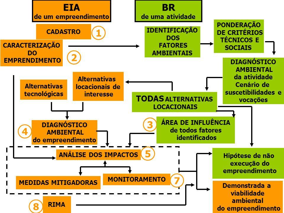 ÁREA DE INFLUÊNCIA de todos fatores identificados DIAGNÓSTICO AMBIENTAL do empreendimento ANÁLISE DOS IMPACTOS MEDIDAS MITIGADORAS CARACTERIZAÇÃO DO E