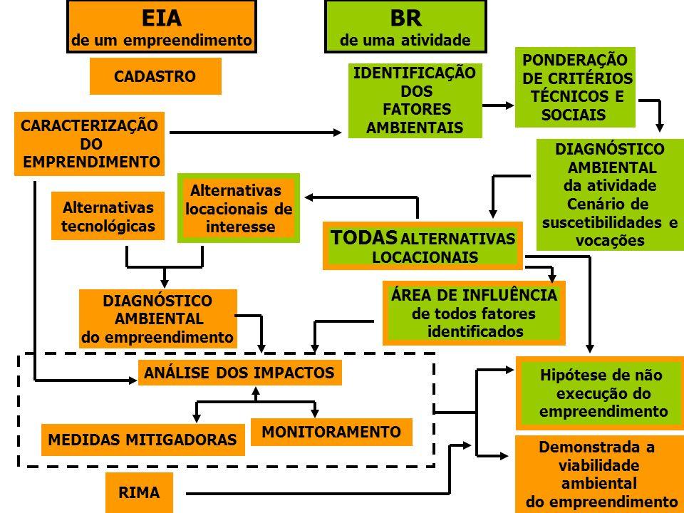 ÁREA DE INFLUÊNCIA de todos fatores identificados DIAGNÓSTICO AMBIENTAL do empreendimento ANÁLISE DOS IMPACTOS MEDIDAS MITIGADORAS PONDERAÇÃO DE CRITÉ
