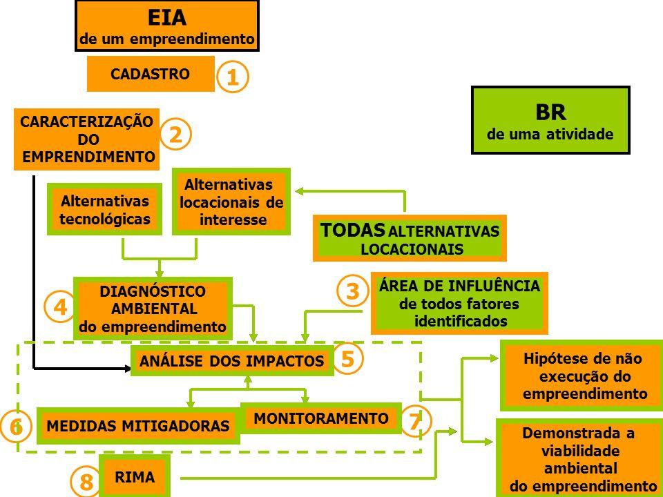 EIA de um empreendimento ÁREA DE INFLUÊNCIA de todos fatores identificados DIAGNÓSTICO AMBIENTAL do empreendimento ANÁLISE DOS IMPACTOS MEDIDAS MITIGA
