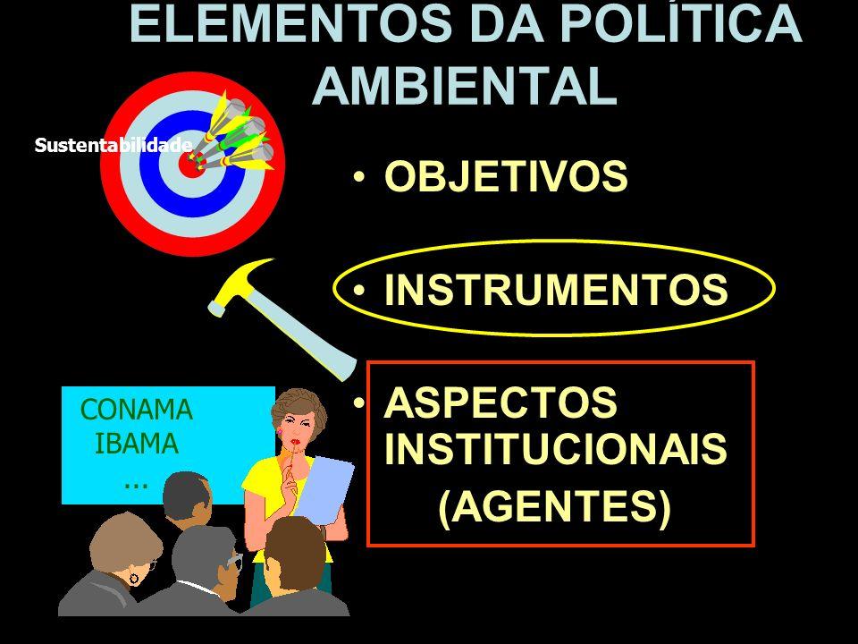 ELEMENTOS DA POLÍTICA AMBIENTAL OBJETIVOS INSTRUMENTOS ASPECTOS INSTITUCIONAIS (AGENTES) CONAMA IBAMA... Sustentabilidade