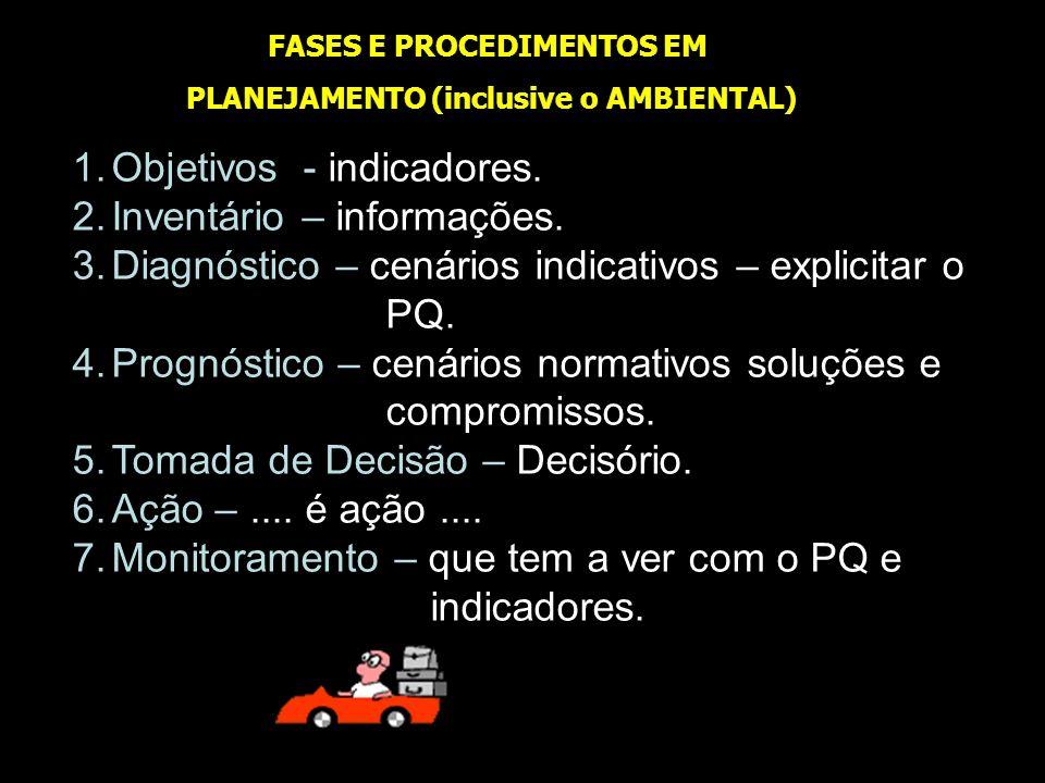 FASES E PROCEDIMENTOS EM PLANEJAMENTO (inclusive o AMBIENTAL) 1.Objetivos - indicadores. 2.Inventário – informações. 3.Diagnóstico – cenários indicati
