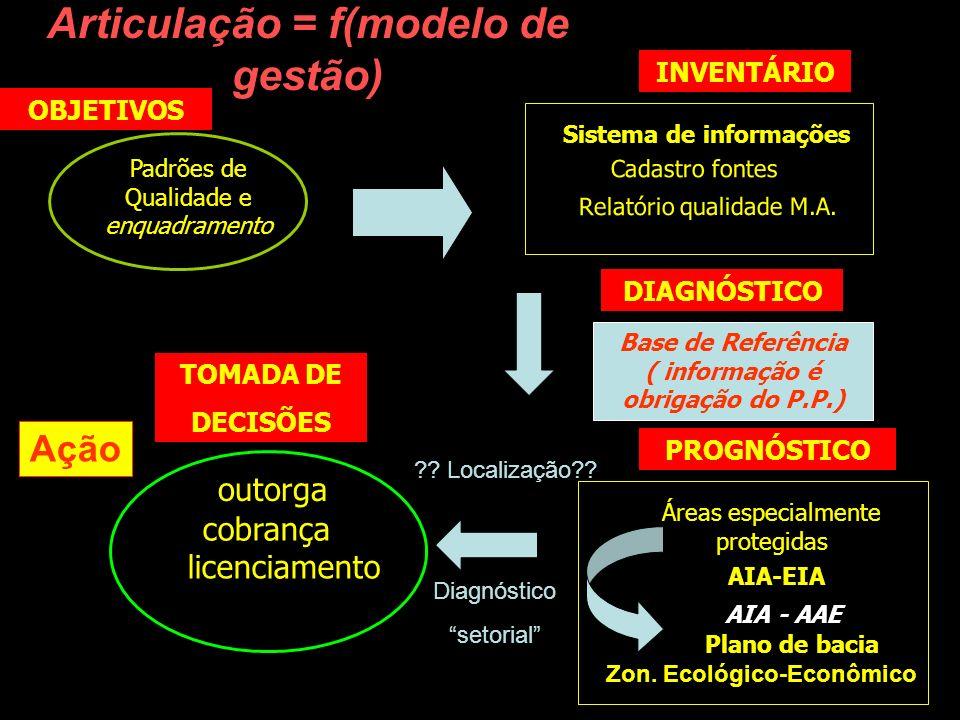 Articulação = f(modelo de gestão) licenciamento AIA-EIA Padrões de Qualidade e enquadramento Base de Referência ( informação é obrigação do P.P.) Sist