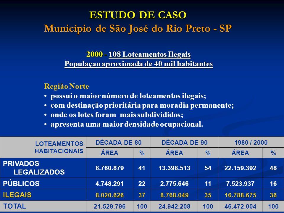 ESTUDO DE CASO Município de São José do Rio Preto - SP 2000 - 108 Loteamentos Ilegais Populaçao aproximada de 40 mil habitantes Região Norte possui o maior número de loteamentos ilegais; com destinação prioritária para moradia permanente; onde os lotes foram mais subdivididos; apresenta uma maior densidade ocupacional.