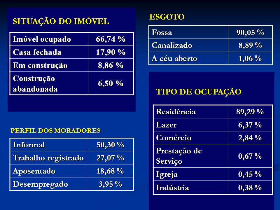 Imóvel ocupado 66,74 % Casa fechada 17,90 % Em construção 8,86 % Construção abandonada 6,50 % SITUAÇÃO DO IMÓVEL Residência 89,29 % Lazer 6,37 % Comércio 2,84 % Prestação de Serviço 0,67 % Igreja 0,45 % Indústria 0,38 % TIPO DE OCUPAÇÃO Fossa 90,05 % Canalizado 8,89 % A céu aberto 1,06 % ESGOTOInformal 50,30 % Trabalho registrado 27,07 % Aposentado 18,68 % Desempregado 3,95 % PERFIL DOS MORADORES
