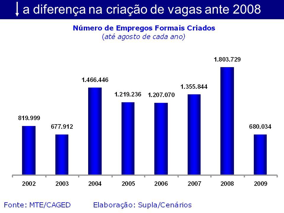 a diferença na criação de vagas ante 2008