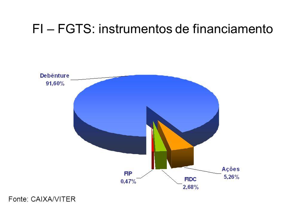 FI – FGTS: instrumentos de financiamento Fonte: CAIXA/VITER