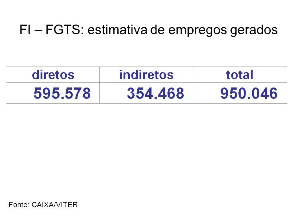 FI – FGTS: estimativa de empregos gerados Fonte: CAIXA/VITER