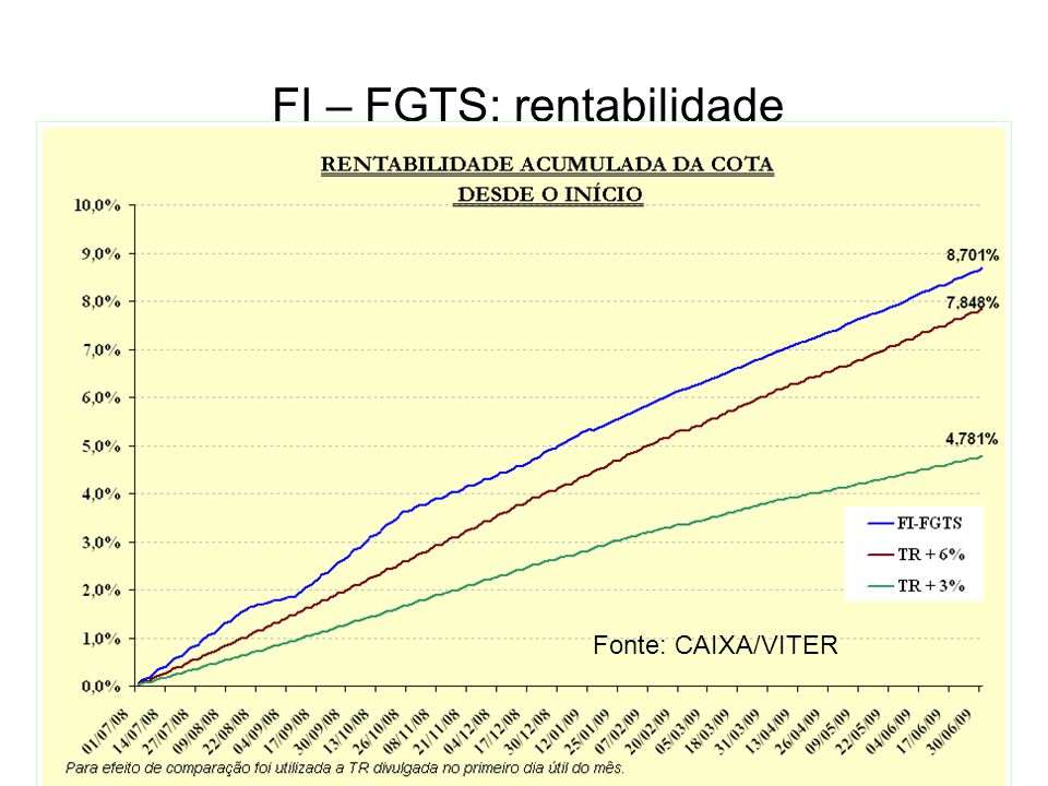FI – FGTS: rentabilidade Fonte: CAIXA/VITER