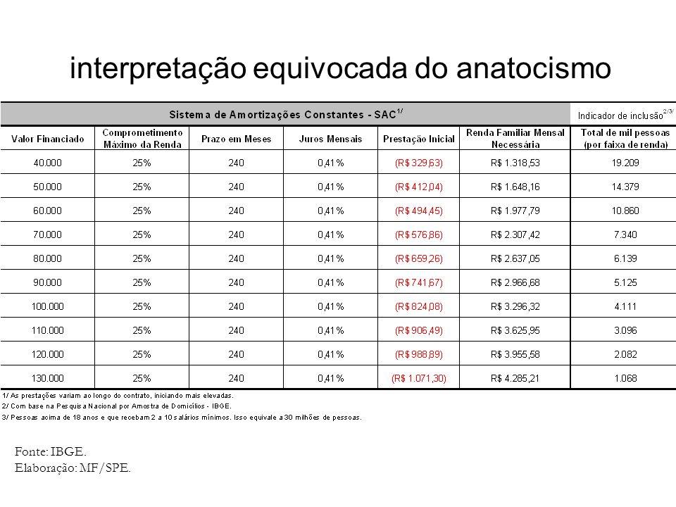 interpretação equivocada do anatocismo Fonte: IBGE. Elaboração: MF/SPE.