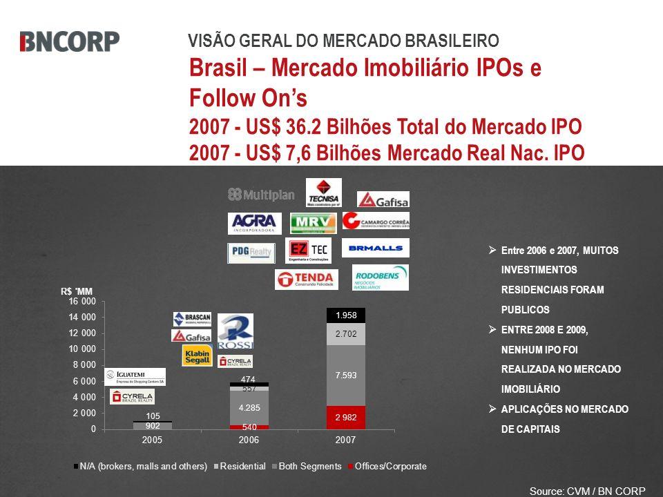 Brasil – Mercado Imobiliário IPOs e Follow Ons 2007 - US$ 36.2 Bilhões Total do Mercado IPO 2007 - US$ 7,6 Bilhões Mercado Real Nac.