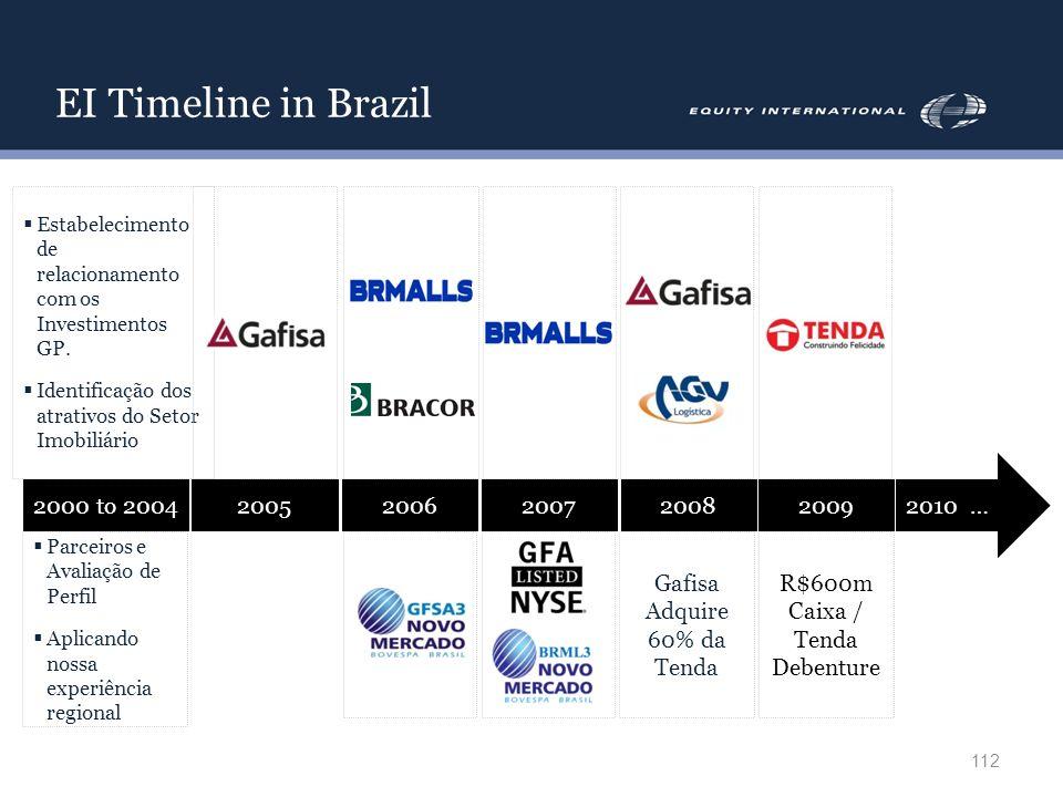 EI Timeline in Brazil 112 2000 to 200420052006200720082009 Estabelecimento de relacionamento com os Investimentos GP. Identificação dos atrativos do S