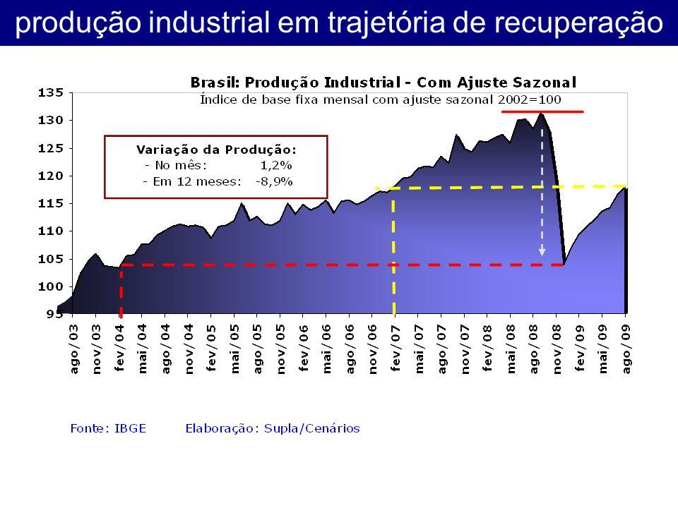 produção industrial em trajetória de recuperação