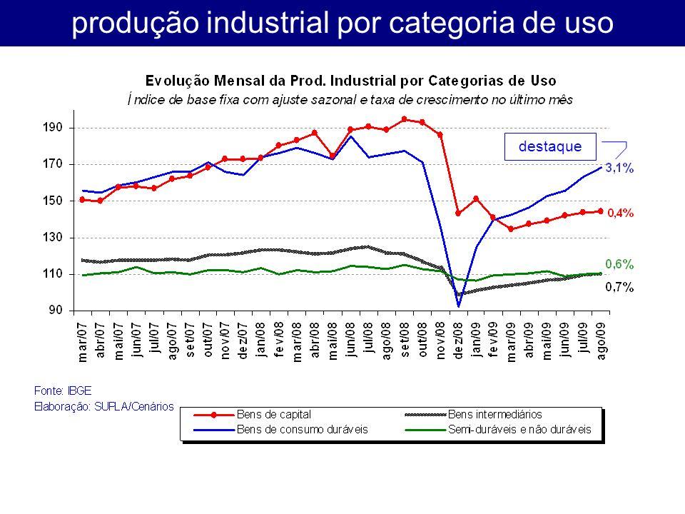produção industrial por categoria de uso destaque