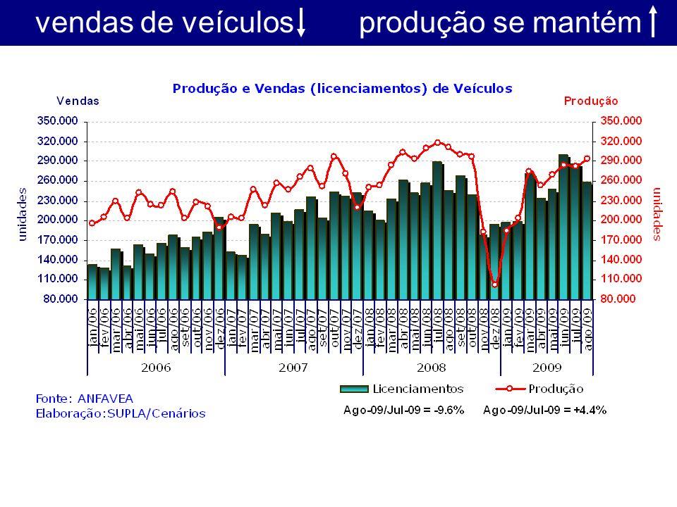 vendas de veículos produção se mantém
