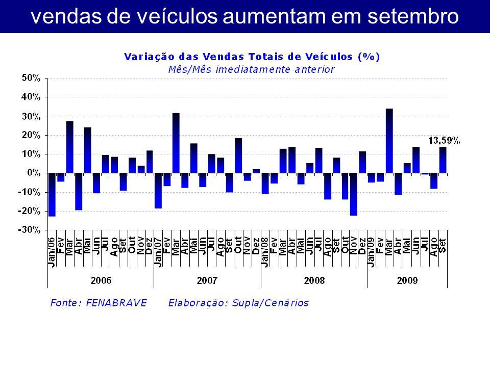 vendas de veículos aumentam em setembro
