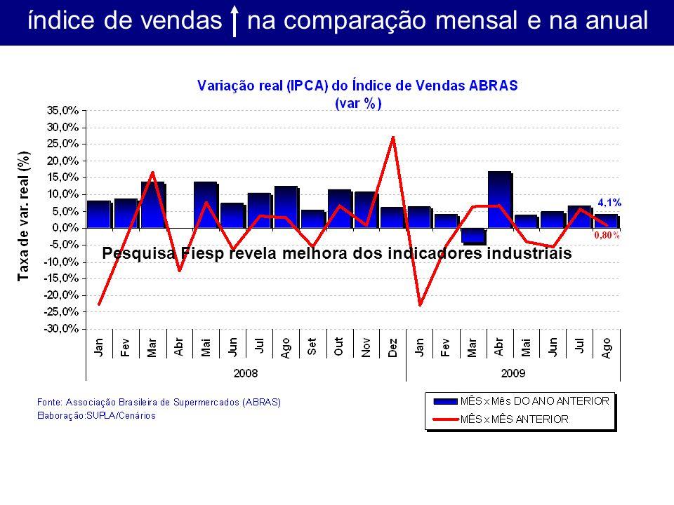 índice de vendas na comparação mensal e na anual Pesquisa Fiesp revela melhora dos indicadores industriais
