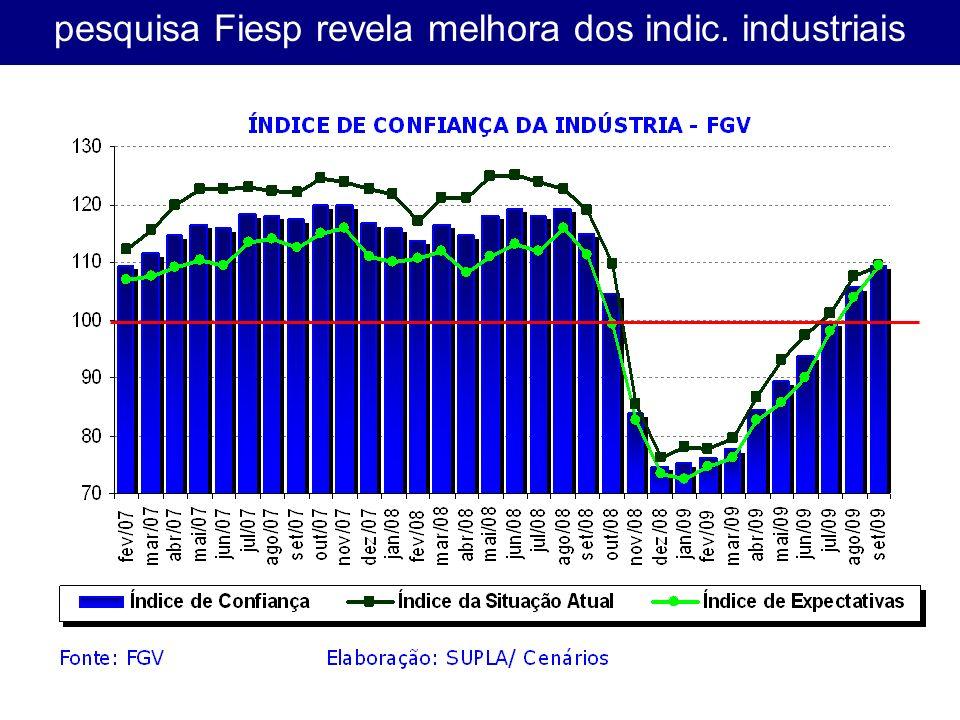 pesquisa Fiesp revela melhora dos indic. industriais