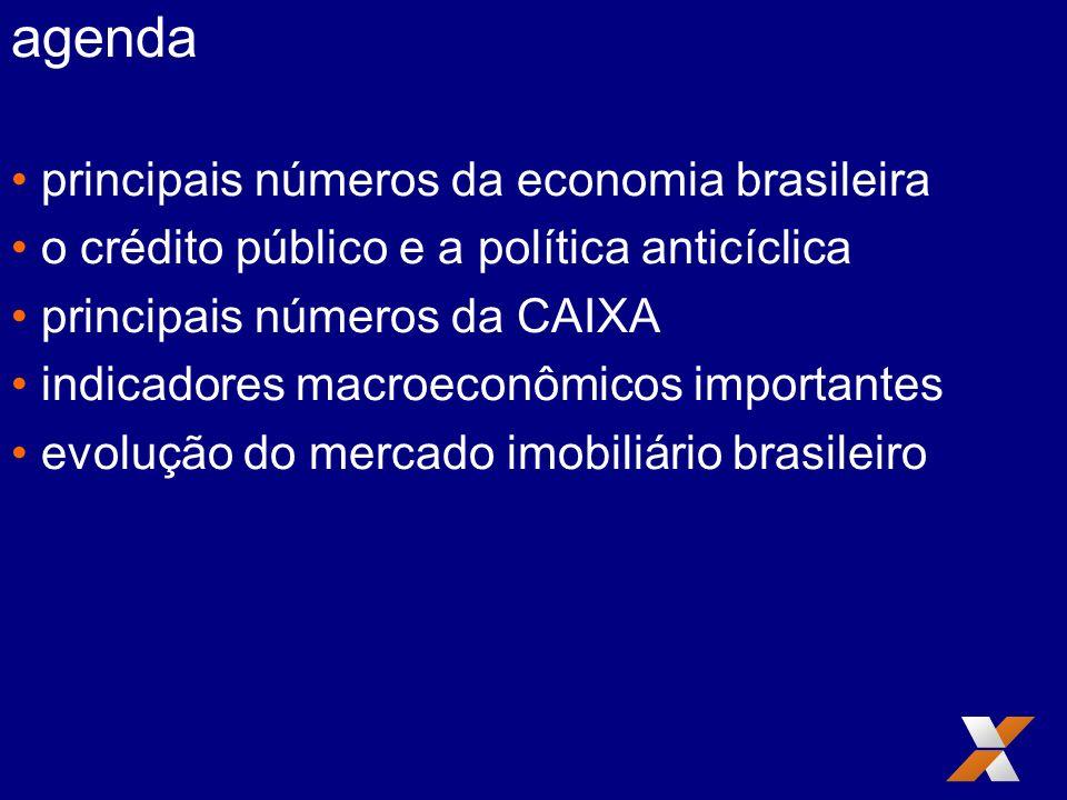 agenda principais números da economia brasileira o crédito público e a política anticíclica principais números da CAIXA indicadores macroeconômicos importantes evolução do mercado imobiliário brasileiro