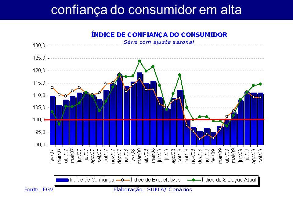 confiança do consumidor em alta