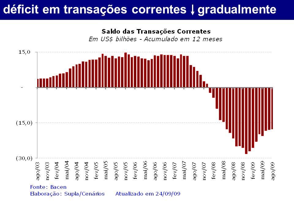 déficit em transações correntes gradualmente