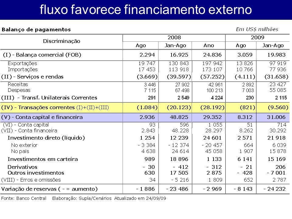 fluxo favorece financiamento externo