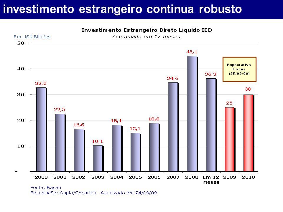 investimento estrangeiro continua robusto