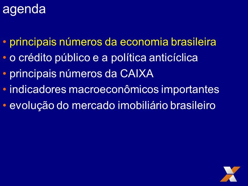 agenda principais números da economia brasileira o crédito público e a política anticíclica principais números da CAIXA indicadores macroeconômicos im