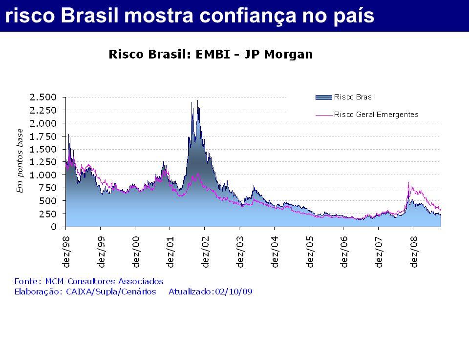 risco Brasil mostra confiança no país