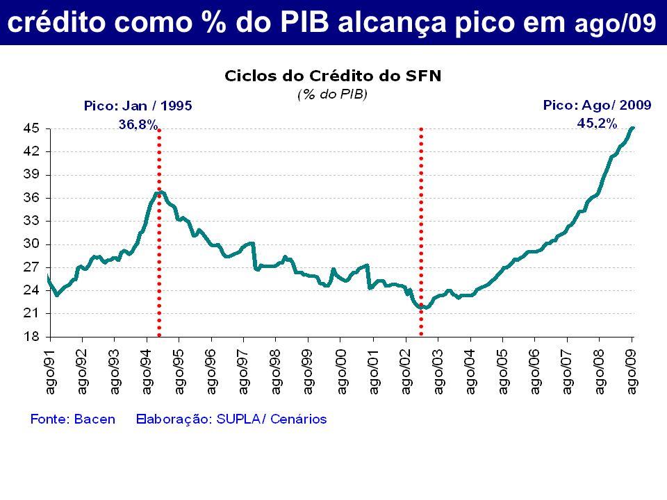 crédito como % do PIB alcança pico em ago/09