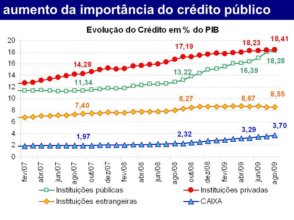 aumento da importância do crédito público