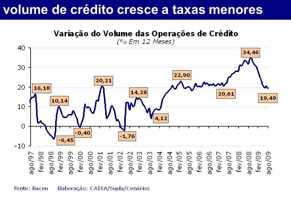 volume de crédito cresce a taxas menores