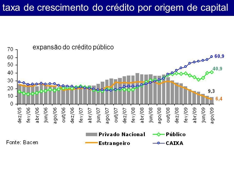 taxa de crescimento do crédito por origem de capital expansão do crédito público
