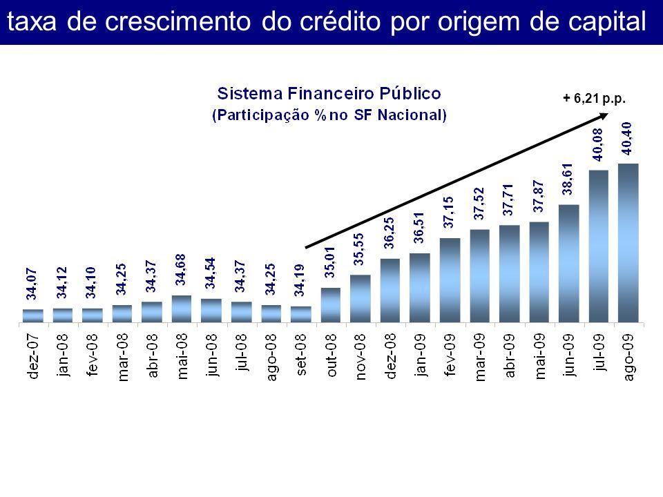 taxa de crescimento do crédito por origem de capital + 6,21 p.p.