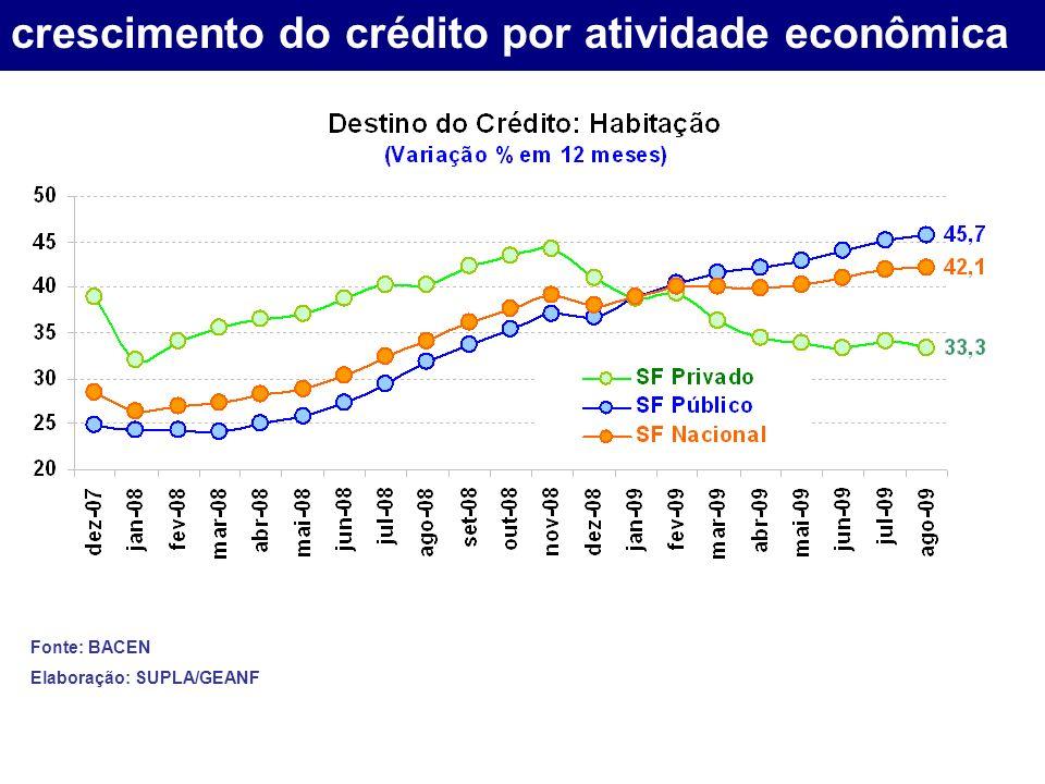crescimento do crédito por atividade econômica Fonte: BACEN Elaboração: SUPLA/GEANF