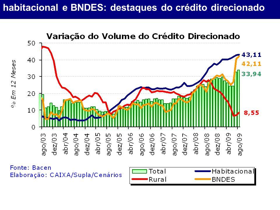 habitacional e BNDES: destaques do crédito direcionado
