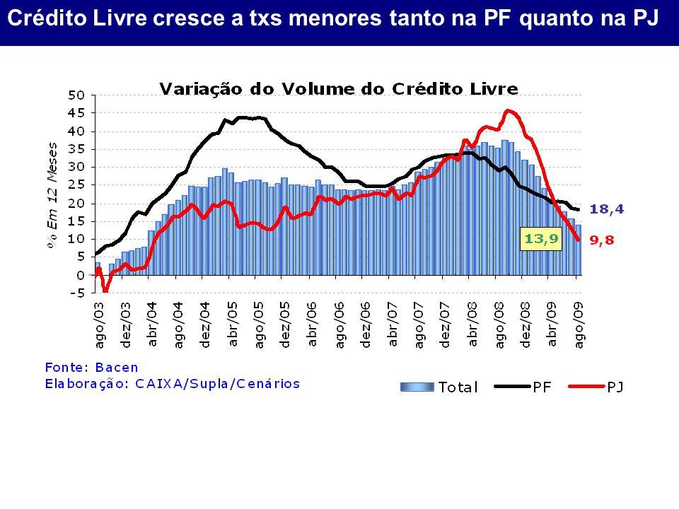 Crédito Livre cresce a txs menores tanto na PF quanto na PJ