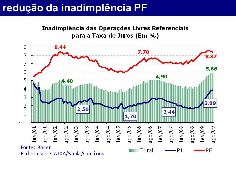 redução da inadimplência PF