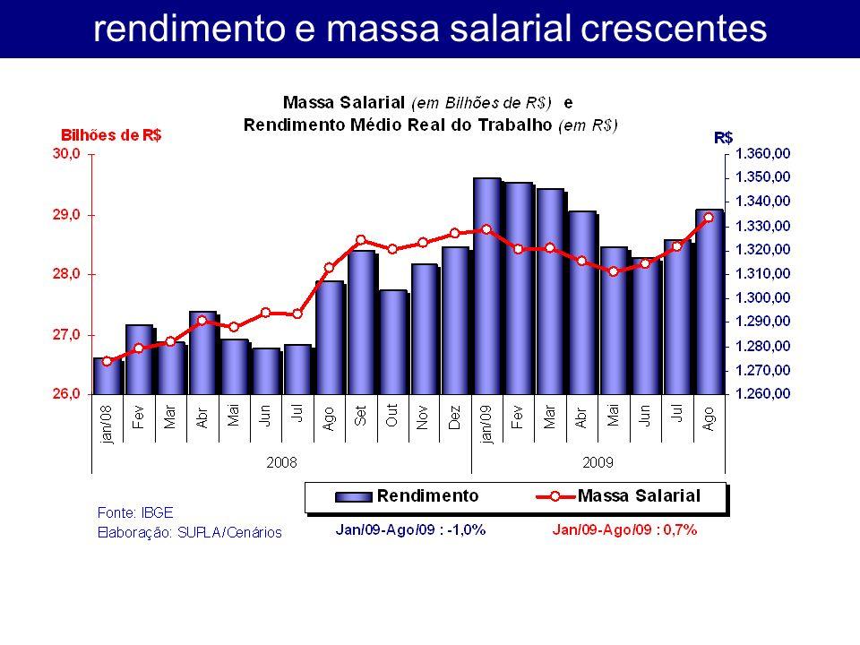 rendimento e massa salarial crescentes