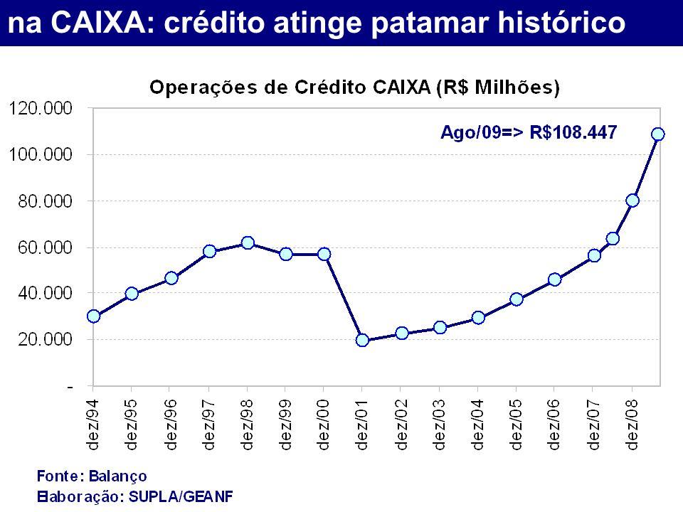 na CAIXA: crédito atinge patamar histórico
