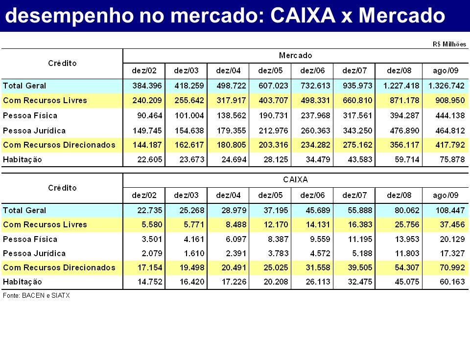 desempenho no mercado: CAIXA x Mercado