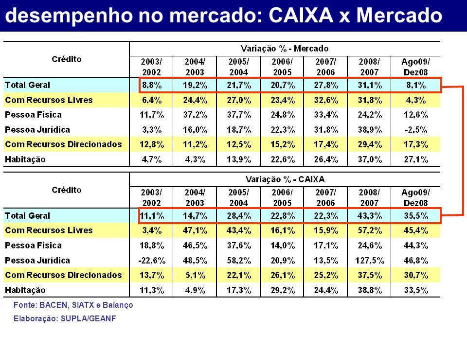 desempenho no mercado: CAIXA x Mercado Fonte: BACEN, SIATX e Balanço Elaboração: SUPLA/GEANF