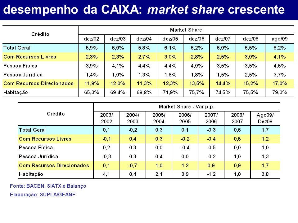 desempenho da CAIXA: market share crescente Fonte: BACEN, SIATX e Balanço Elaboração: SUPLA/GEANF