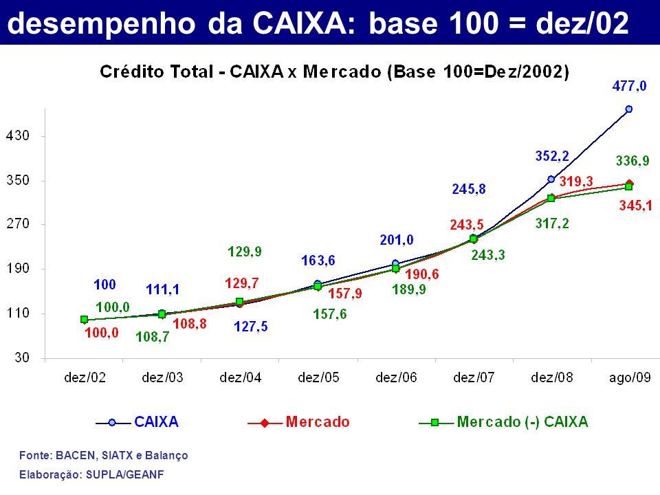 desempenho da CAIXA: base 100 = dez/02 Fonte: BACEN, SIATX e Balanço Elaboração: SUPLA/GEANF