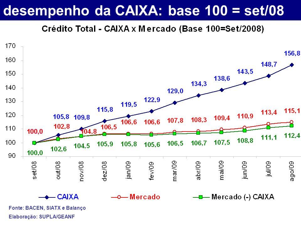 desempenho da CAIXA: base 100 = set/08 Fonte: BACEN, SIATX e Balanço Elaboração: SUPLA/GEANF
