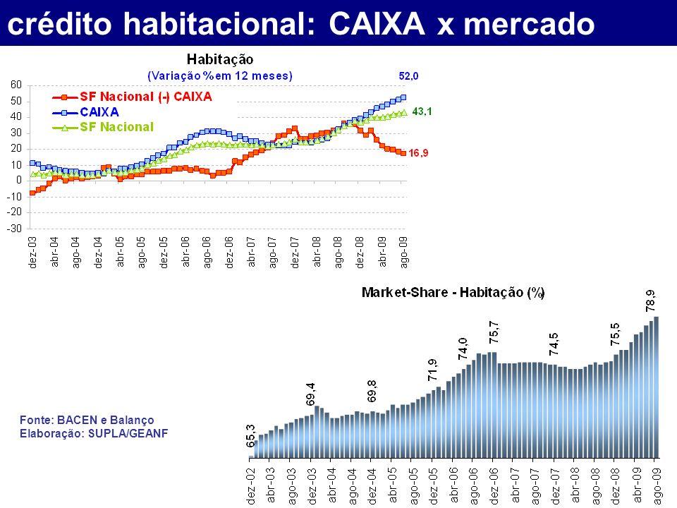 crédito habitacional: CAIXA x mercado Fonte: BACEN e Balanço Elaboração: SUPLA/GEANF