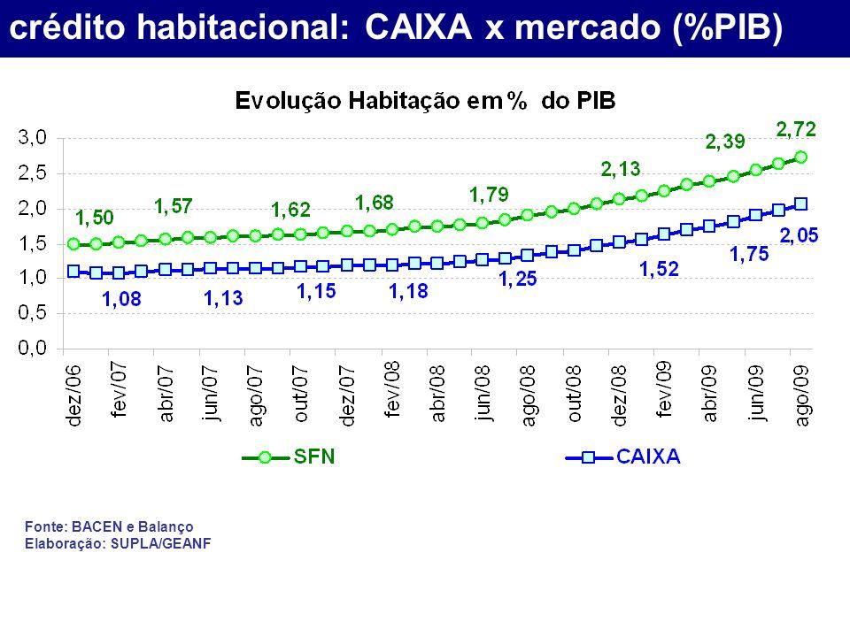crédito habitacional: CAIXA x mercado (%PIB) Fonte: BACEN e Balanço Elaboração: SUPLA/GEANF