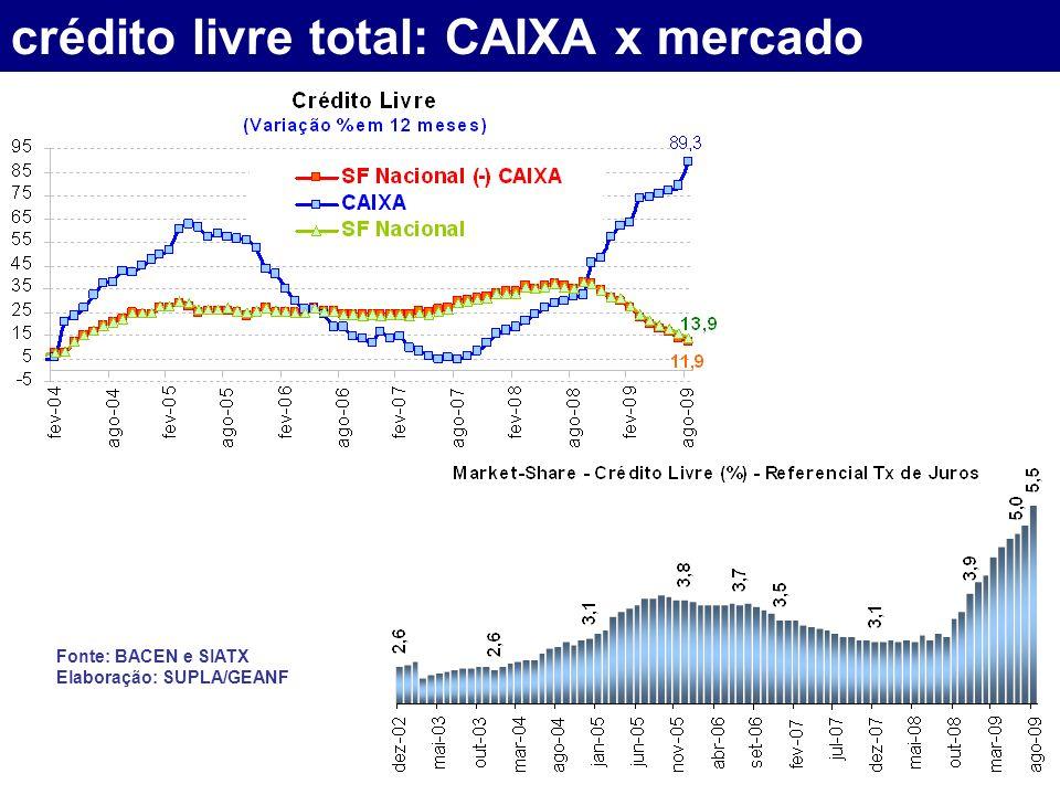crédito livre total: CAIXA x mercado Fonte: BACEN e SIATX Elaboração: SUPLA/GEANF